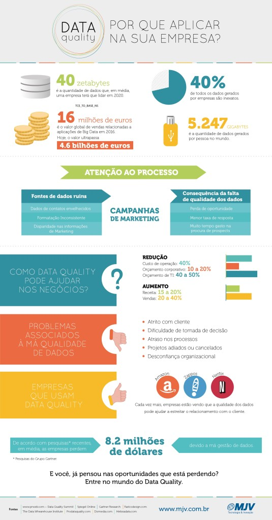 Infografico_DataQuality