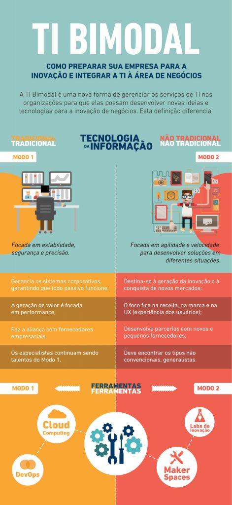 infografico_ti_bimodal
