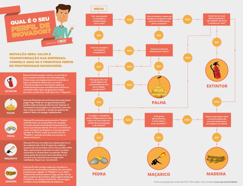 infografico_profissionais_perfil_inovador