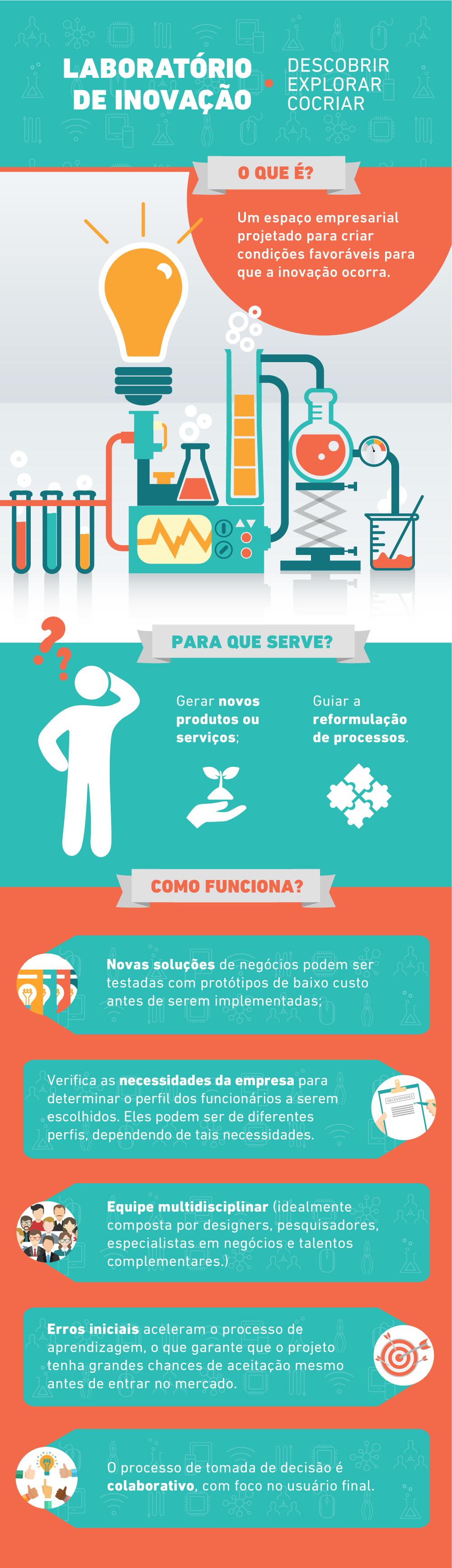 laboratorio_de_inovacao_infografico